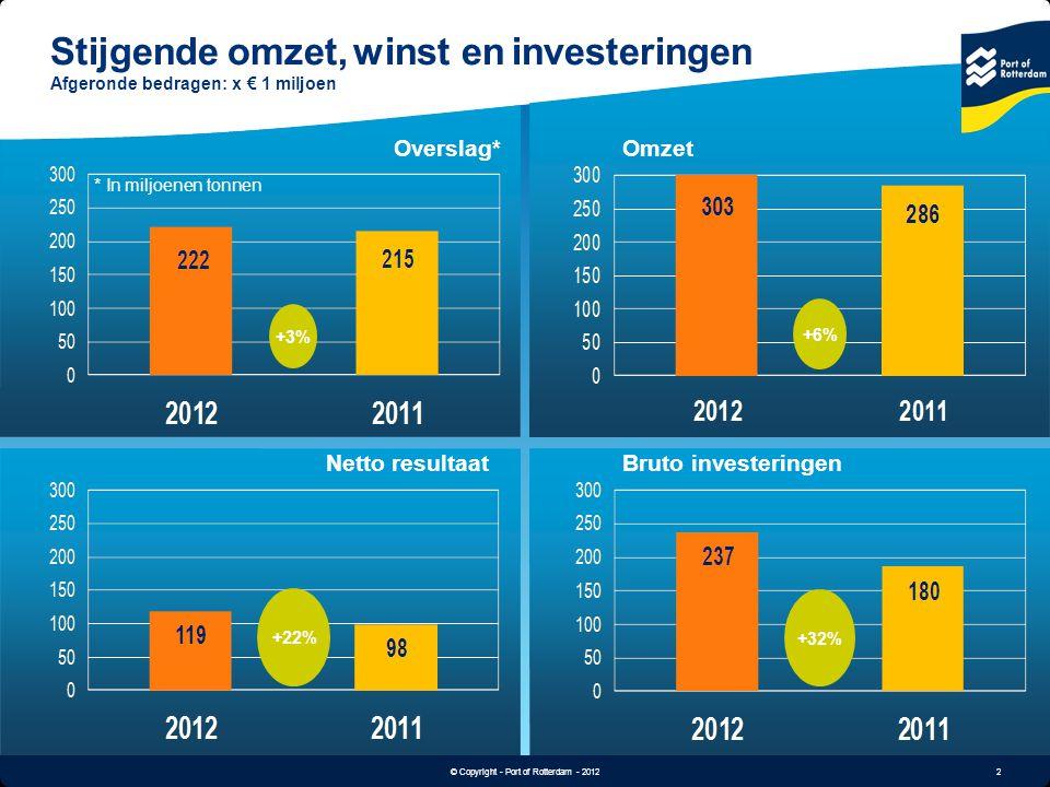 Stijgende omzet, winst en investeringen Afgeronde bedragen: x € 1 miljoen