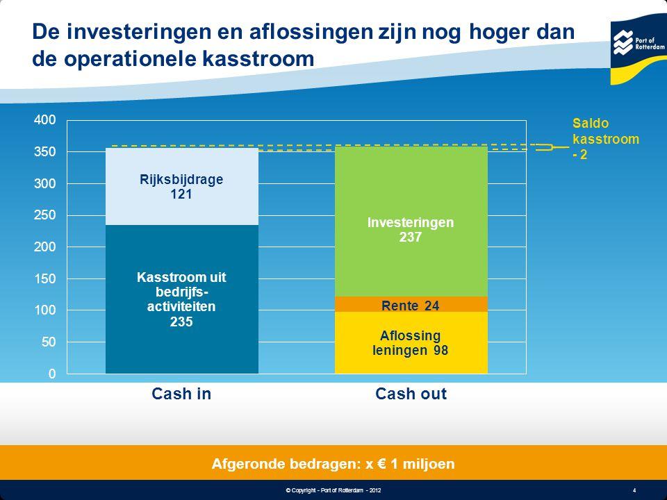 Afgeronde bedragen: x € 1 miljoen
