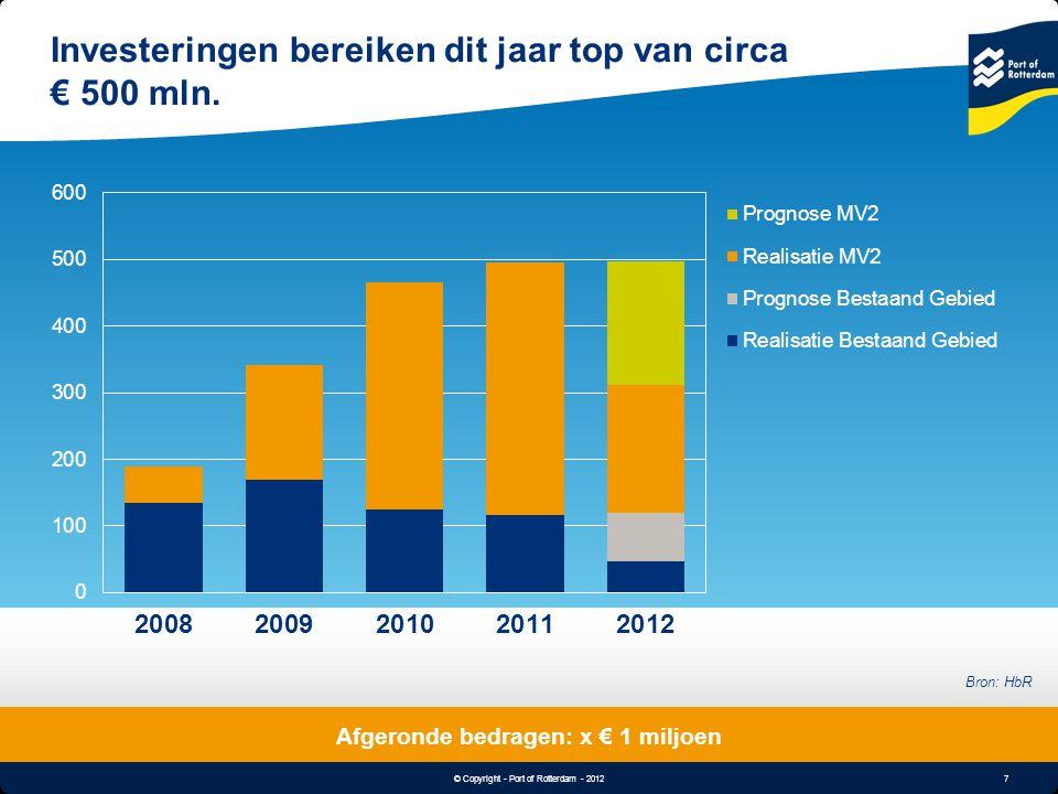 Investeringen bereiken dit jaar top van circa € 500 mln.