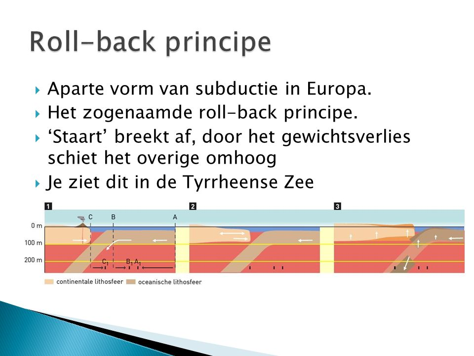 Roll-back principe Aparte vorm van subductie in Europa.