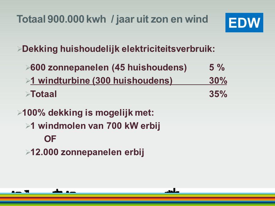 Totaal 900.000 kwh / jaar uit zon en wind