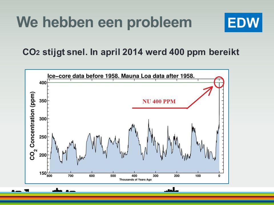 We hebben een probleem CO2 stijgt snel. In april 2014 werd 400 ppm bereikt