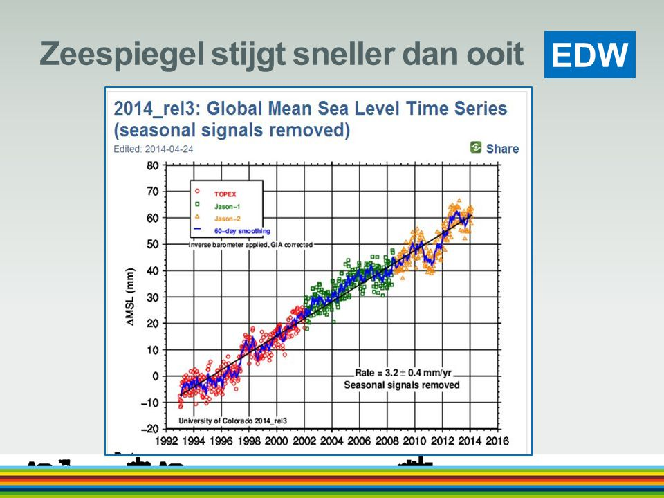 Zeespiegel stijgt sneller dan ooit