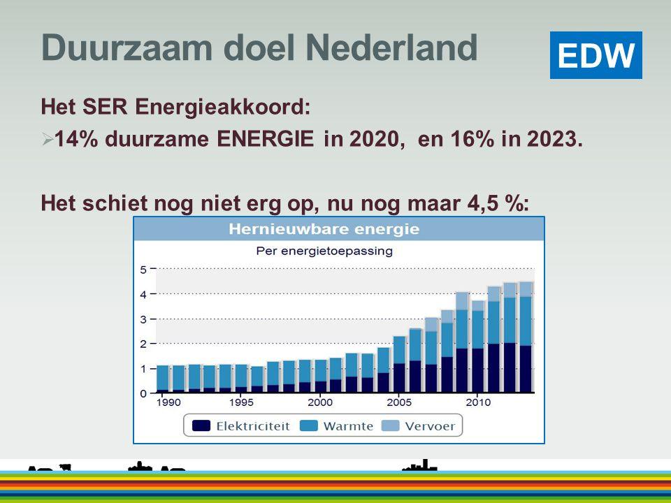Duurzaam doel Nederland