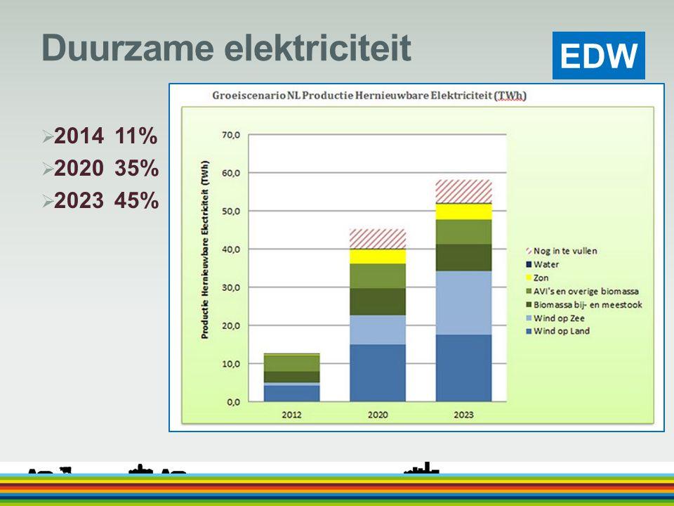 Duurzame elektriciteit