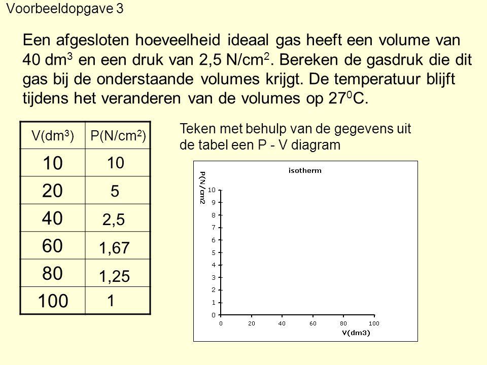 Voorbeeldopgave 3 Een afgesloten hoeveelheid ideaal gas heeft een volume van. 40 dm3 en een druk van 2,5 N/cm2. Bereken de gasdruk die dit.