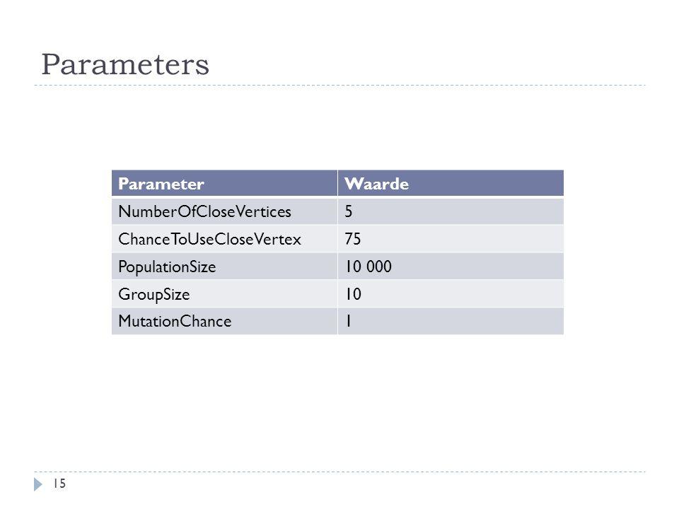 Parameters Parameter Waarde NumberOfCloseVertices 5