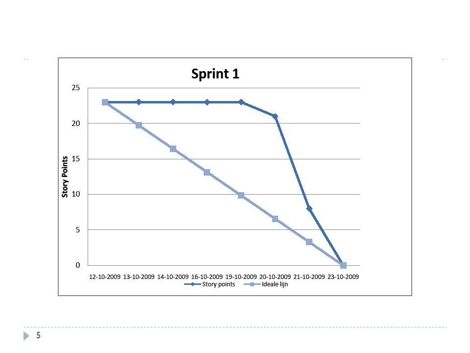 Burndown chart eerste sprint