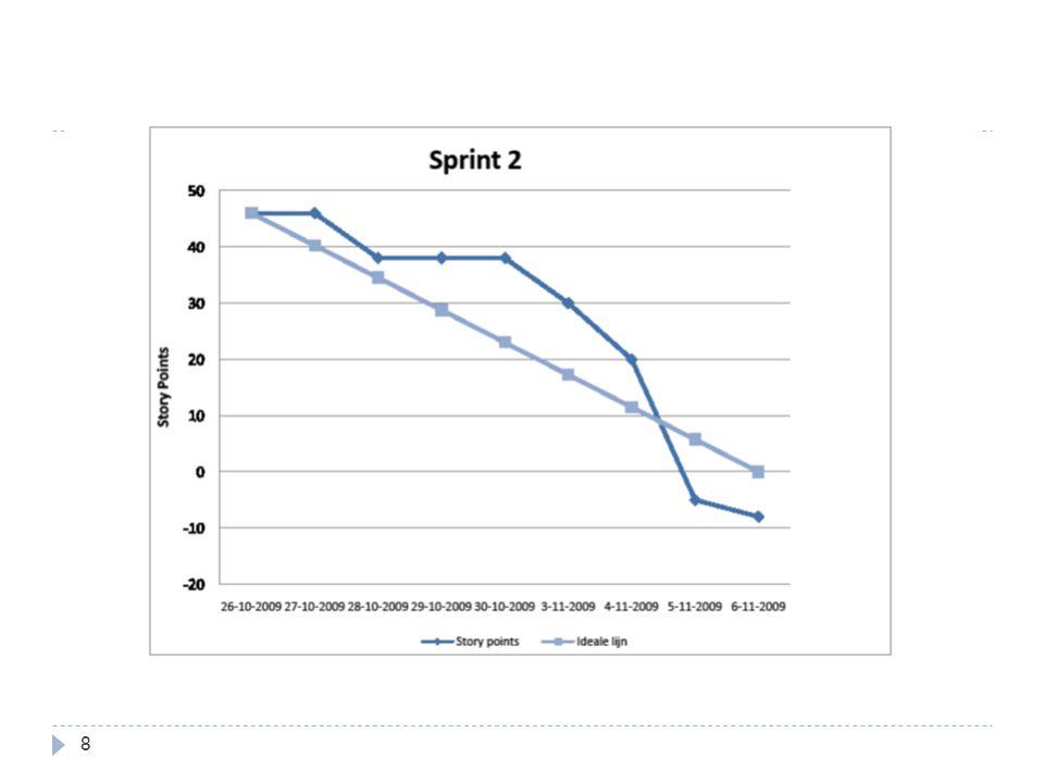 Burndown chart tweede sprint
