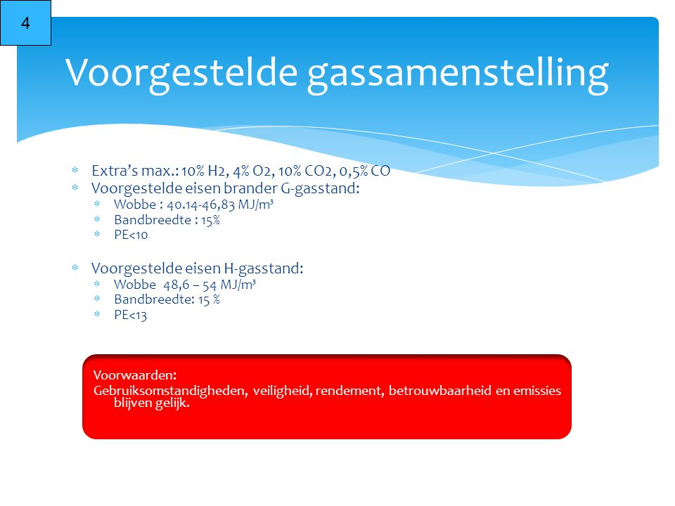Voorgestelde gassamenstelling