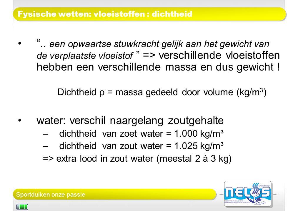 Fysische wetten: vloeistoffen : dichtheid