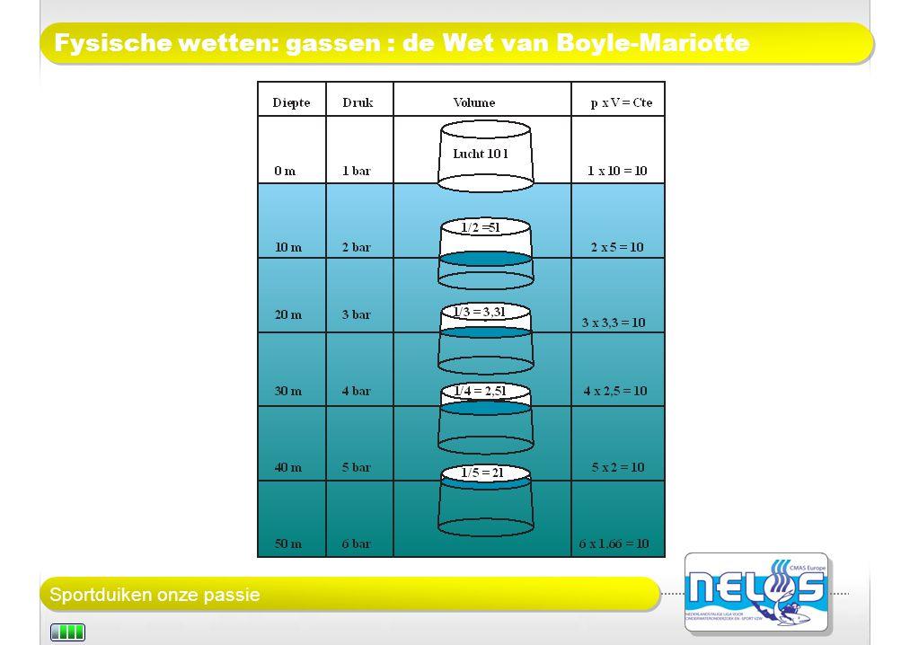 Fysische wetten: gassen : de Wet van Boyle-Mariotte