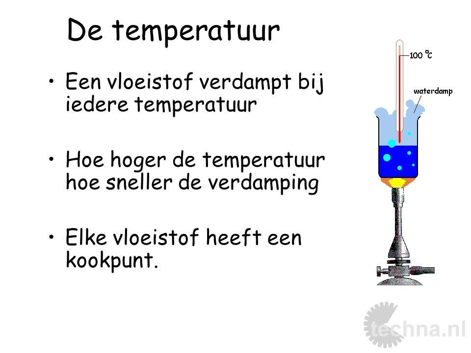 De temperatuur Een vloeistof verdampt bij iedere temperatuur