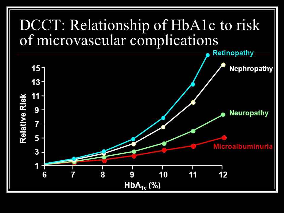 DCCT: Relationship of HbA1c to risk of microvascular complications