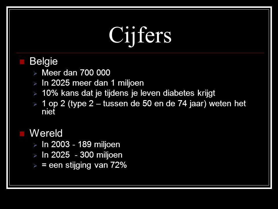 Cijfers Belgie Wereld Meer dan 700 000 In 2025 meer dan 1 miljoen