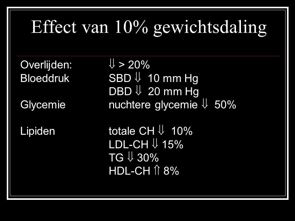 Effect van 10% gewichtsdaling