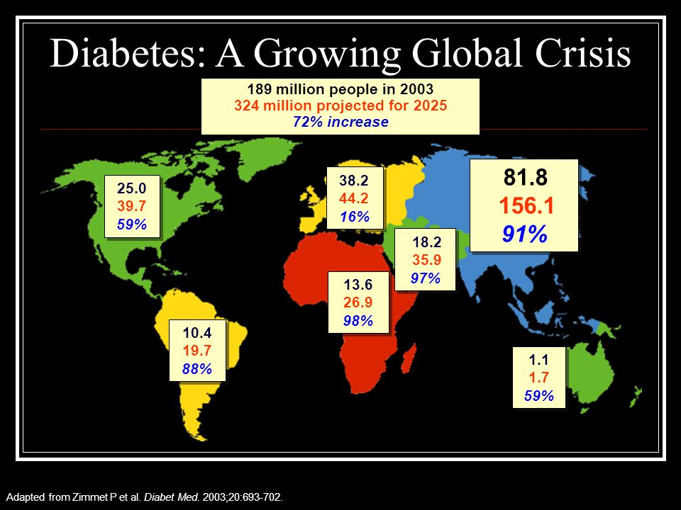 Diabetes: A Growing Global Crisis
