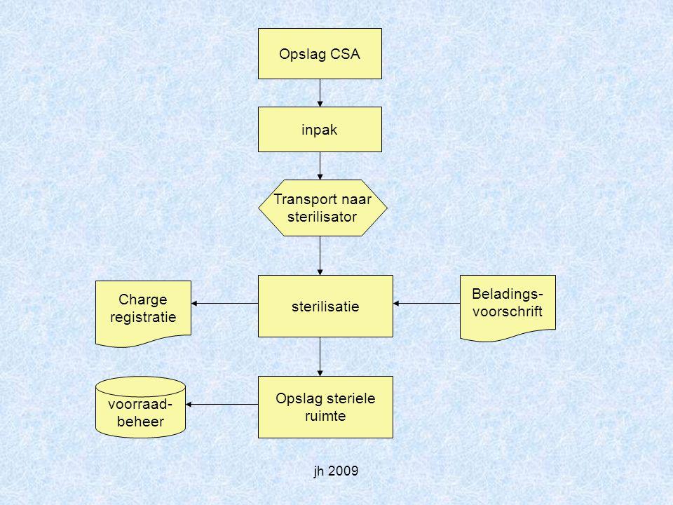 Opslag CSA inpak Transport naar sterilisator Beladings- Charge