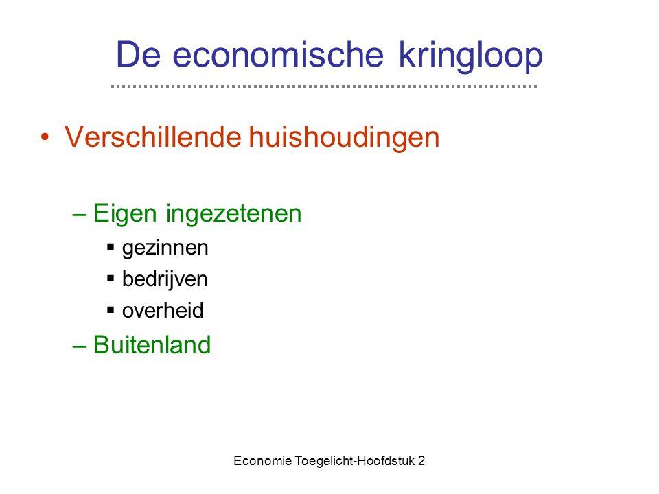 De economische kringloop