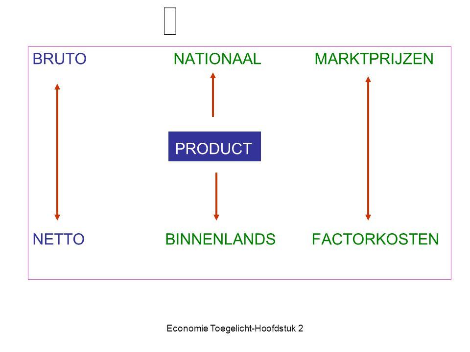 Economie Toegelicht-Hoofdstuk 2