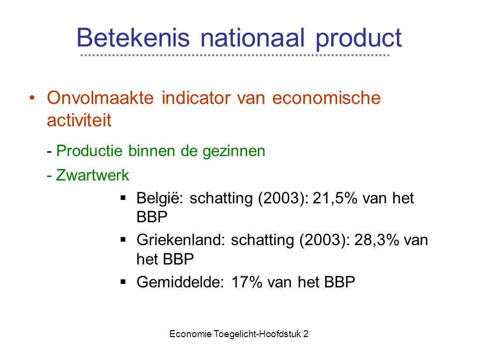 Betekenis nationaal product