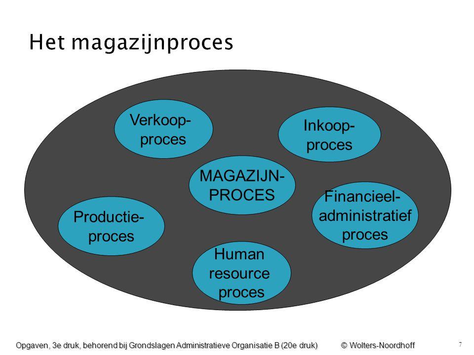 Het magazijnproces Verkoop- Inkoop- proces proces MAGAZIJN- PROCES