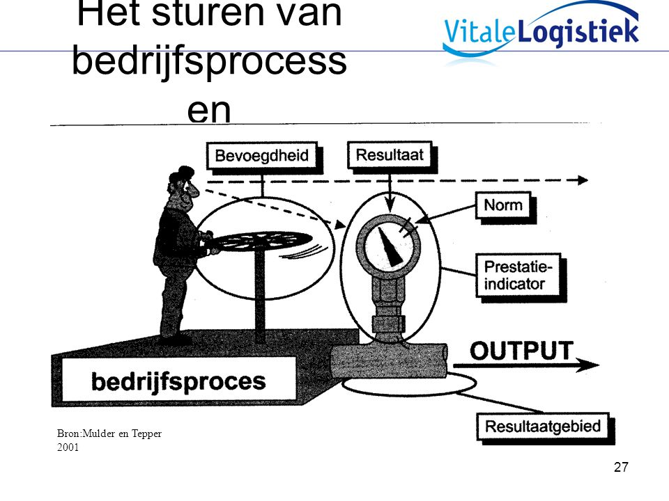 Het sturen van bedrijfsprocessen