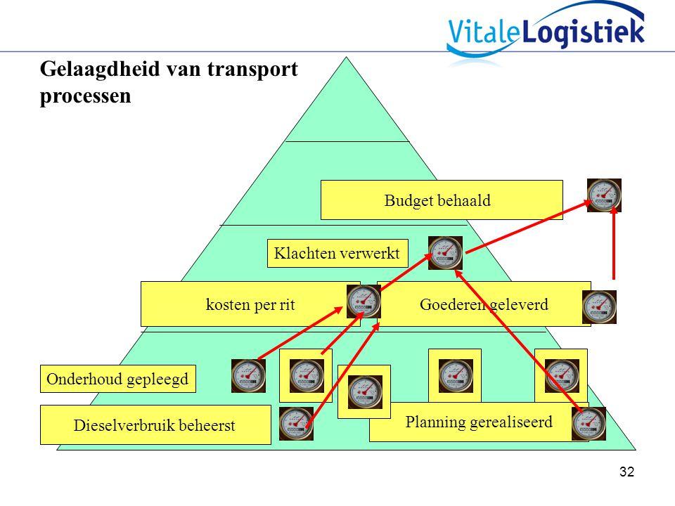Gelaagdheid van transport processen