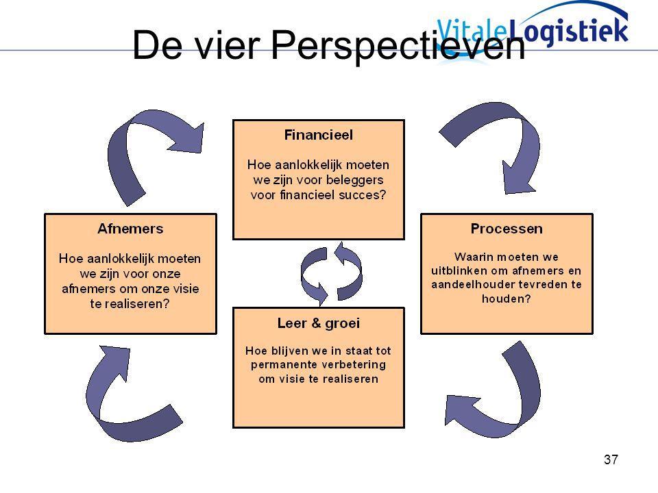 De vier Perspectieven