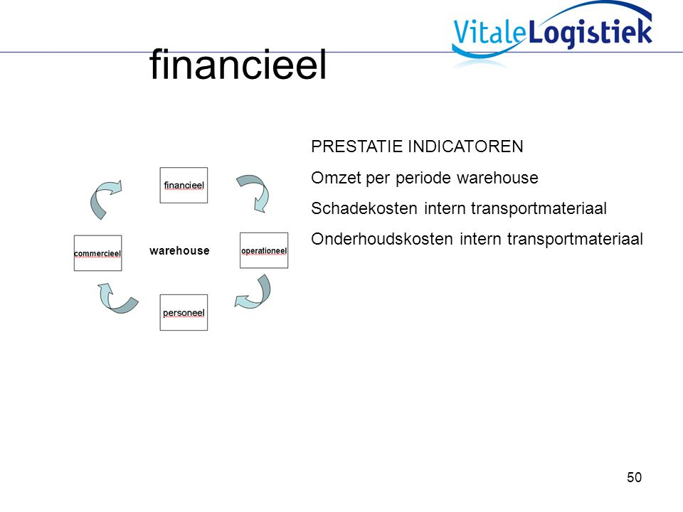 financieel PRESTATIE INDICATOREN Omzet per periode warehouse