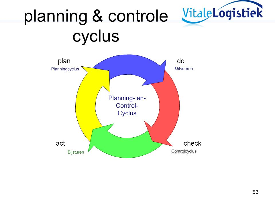 planning & controle cyclus