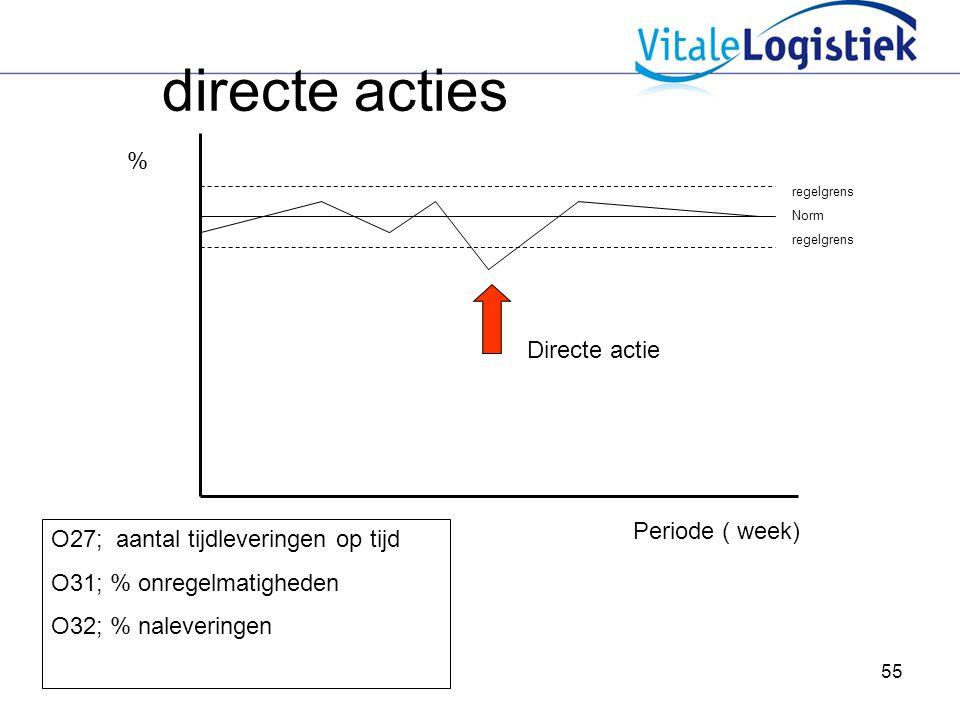 directe acties % Directe actie Periode ( week)