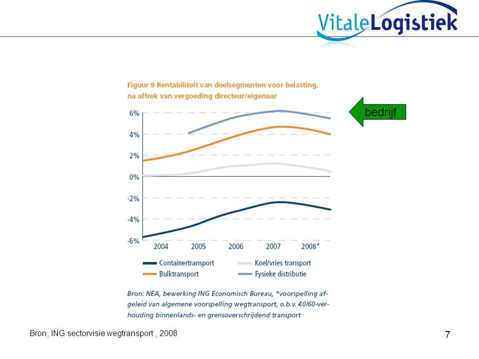 bedrijf Bron; ING sectorvisie wegtransport , 2008