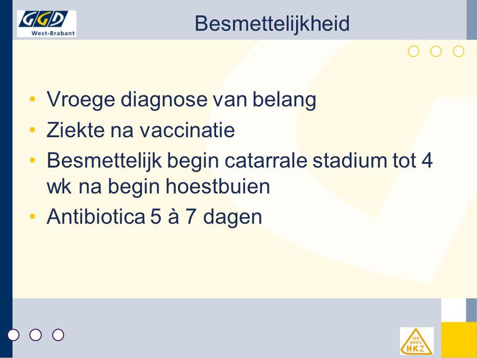 Besmettelijkheid Vroege diagnose van belang. Ziekte na vaccinatie. Besmettelijk begin catarrale stadium tot 4 wk na begin hoestbuien.