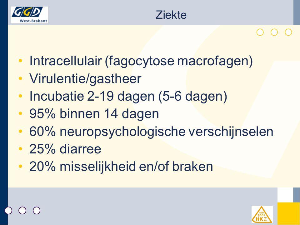 Intracellulair (fagocytose macrofagen) Virulentie/gastheer