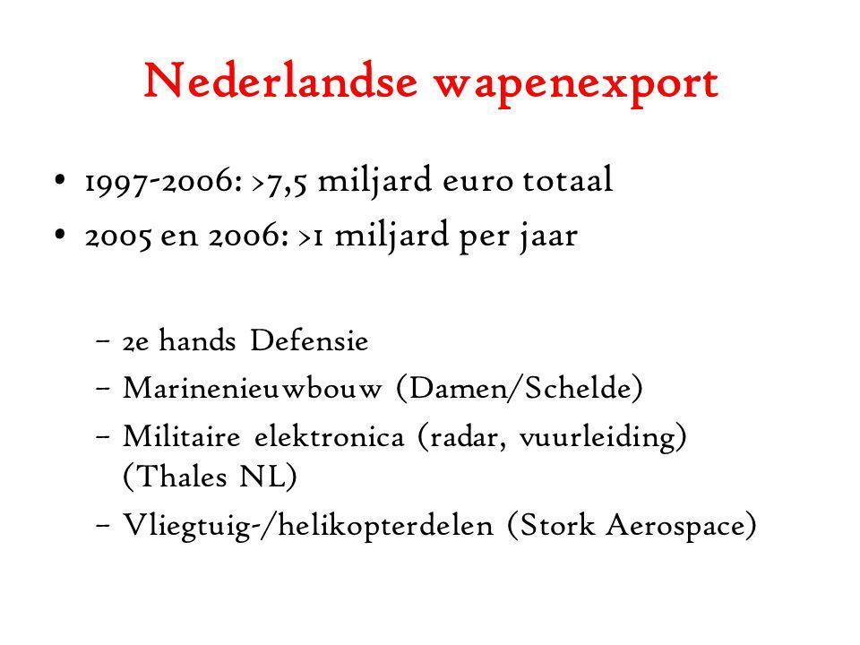 Nederlandse wapenexport