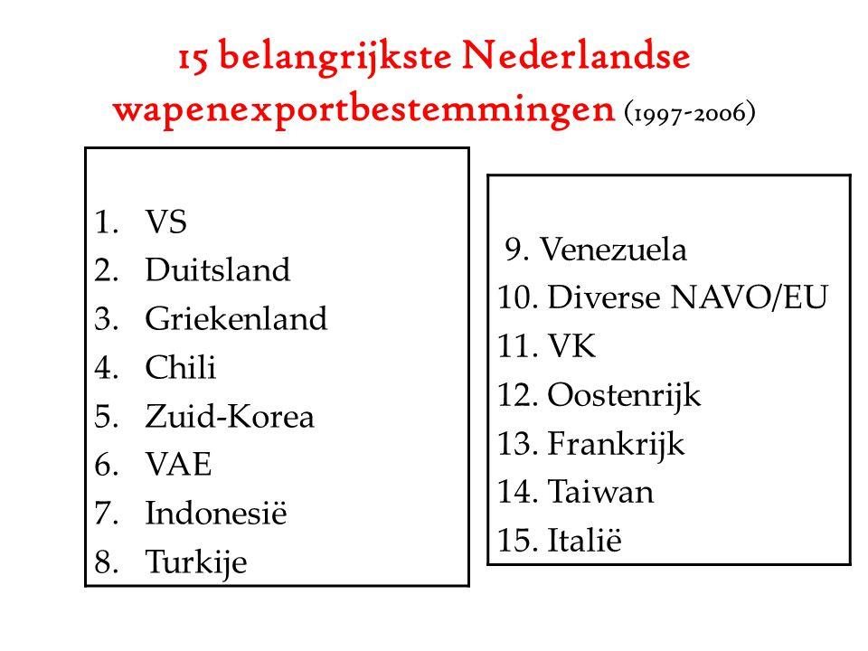 15 belangrijkste Nederlandse wapenexportbestemmingen (1997-2006)