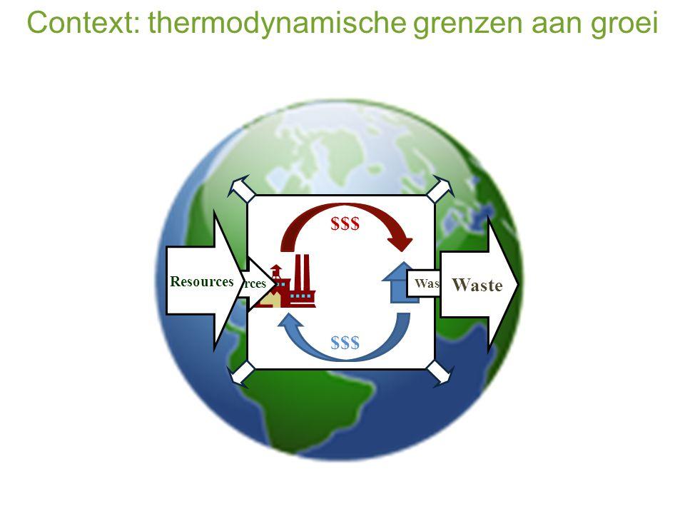 Context: thermodynamische grenzen aan groei