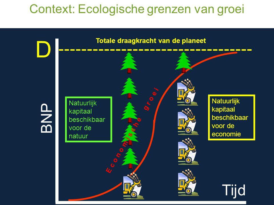 Context: Ecologische grenzen van groei