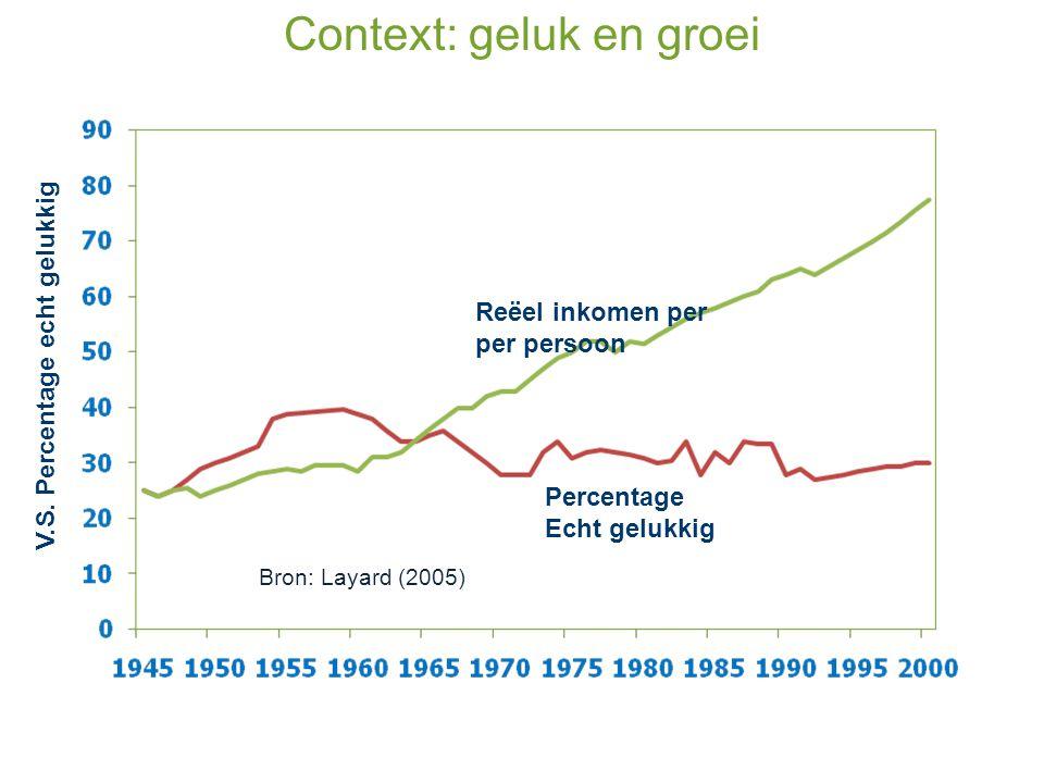 Context: geluk en groei
