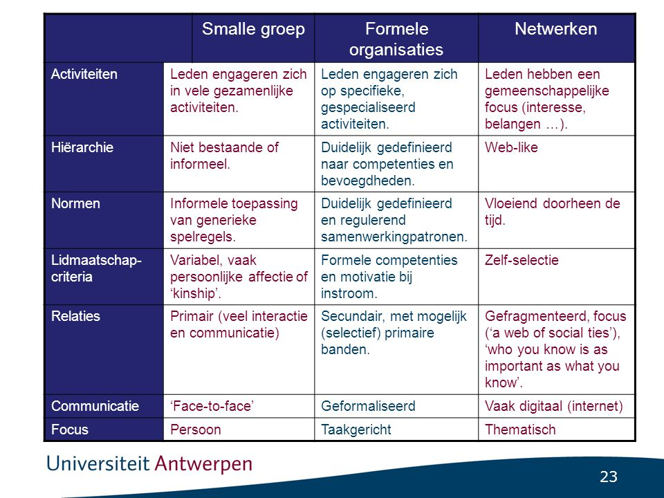 5.4.2 Het samenzijn Sociale situatie … Interactie en communicatie