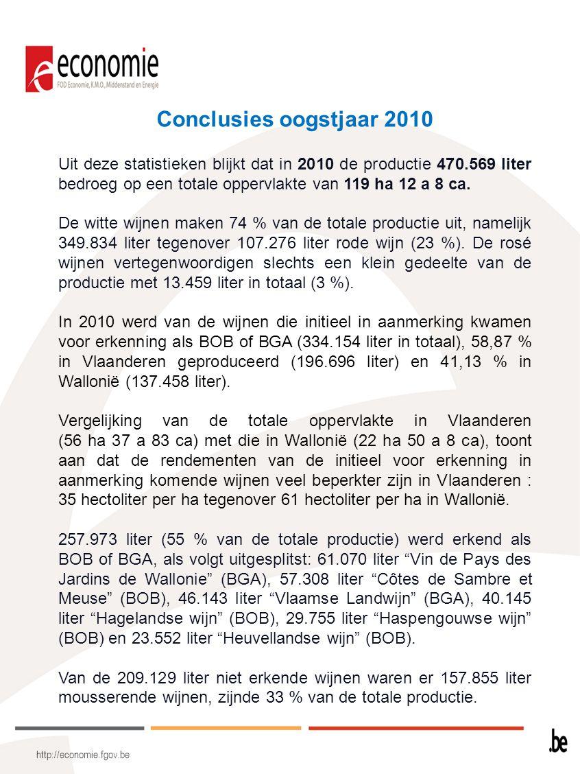 Conclusies oogstjaar 2010 Uit deze statistieken blijkt dat in 2010 de productie 470.569 liter bedroeg op een totale oppervlakte van 119 ha 12 a 8 ca.