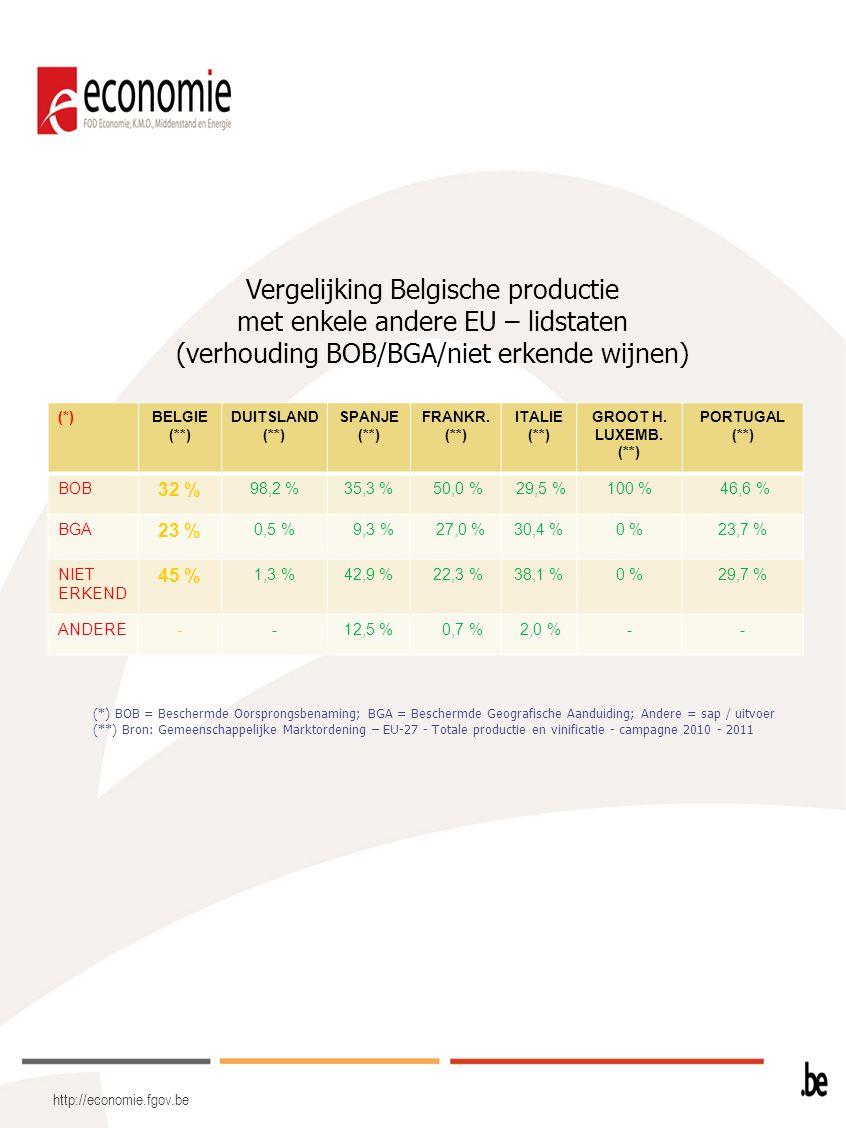 Vergelijking Belgische productie met enkele andere EU – lidstaten