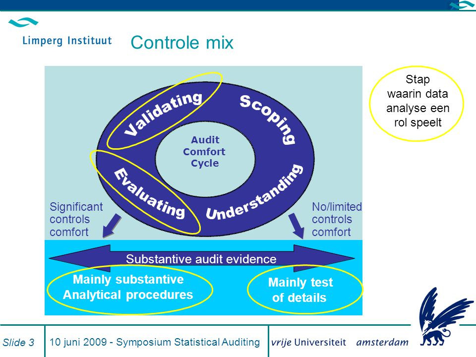 Controle mix Substantive audit evidence Mainly substantive Mainly test