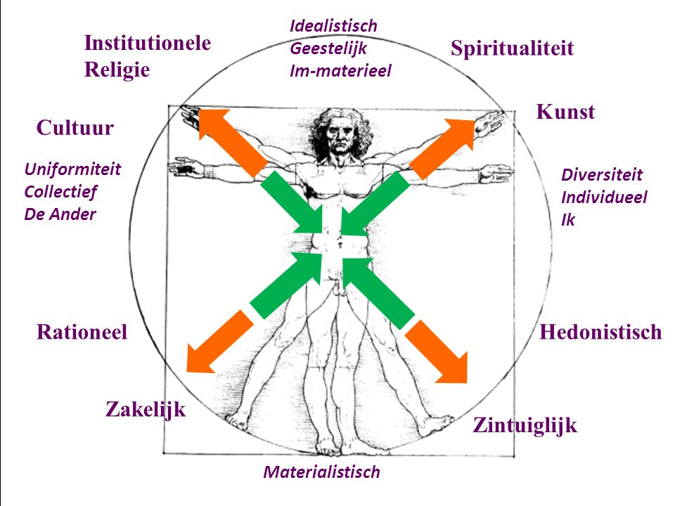 Institutionele Religie Spiritualiteit Kunst Cultuur Rationeel