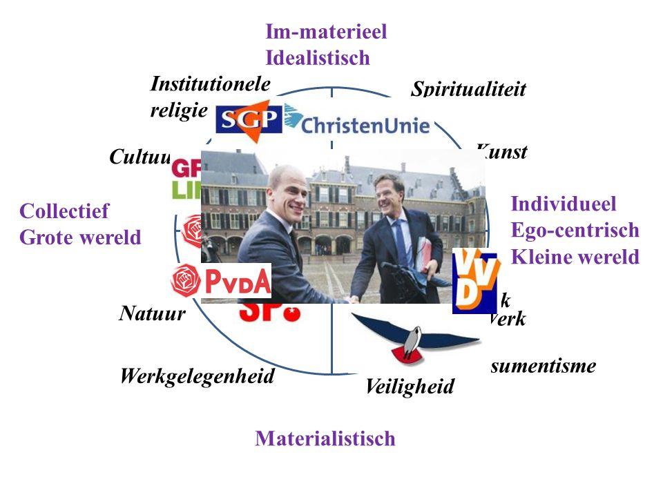 Im-materieel Idealistisch Institutionele Spiritualiteit religie Kunst