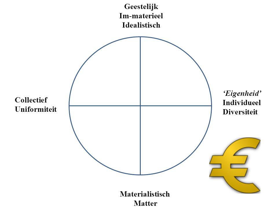 Geestelijk Im-materieel Idealistisch Materialistisch Matter