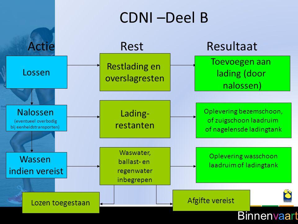 CDNI –Deel B Actie Rest Resultaat Toevoegen aan Restlading en Lossen