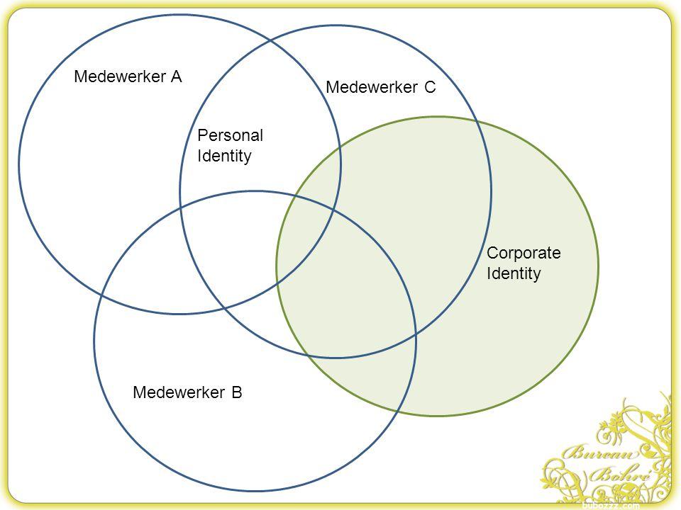 Medewerker A Medewerker C Personal Identity Corporate Identity