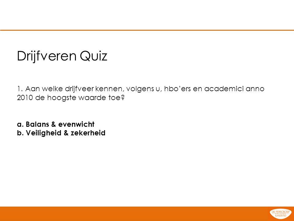 Drijfveren Quiz 1. Aan welke drijfveer kennen, volgens u, hbo'ers en academici anno 2010 de hoogste waarde toe